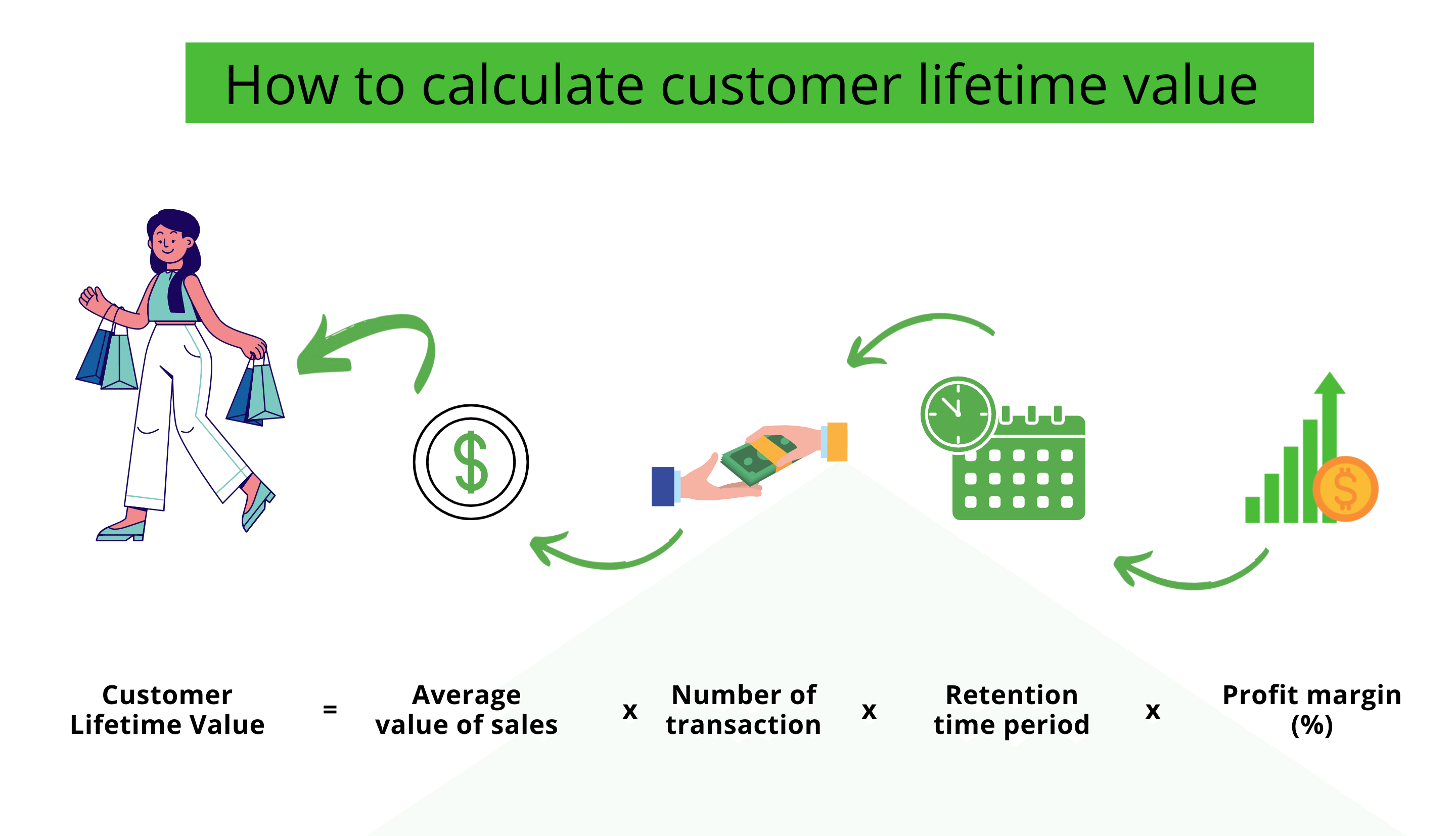 Formula to calculate customer life time value
